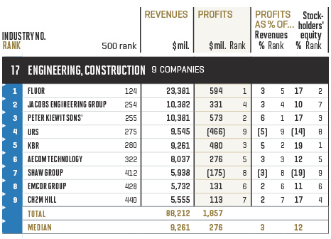 Fortune 500 - Industry: Engineering, Construction
